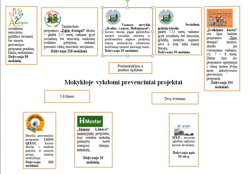 Prevencijos programos
